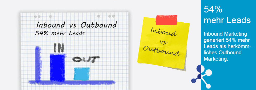 Mehr Leads durch Inbound Marketing